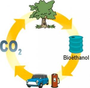 Recyclage du bioéthanol - Recyclage
